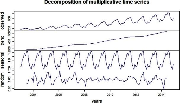 Time Series Decomposition Plot
