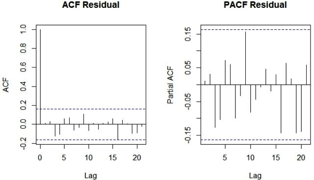 7 ACF PACF residual