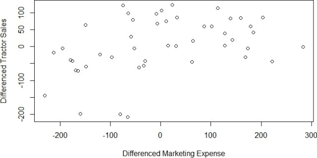 differenced tractor and marketing scatter plot