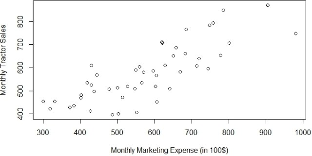 tractor sales vs marketing expense
