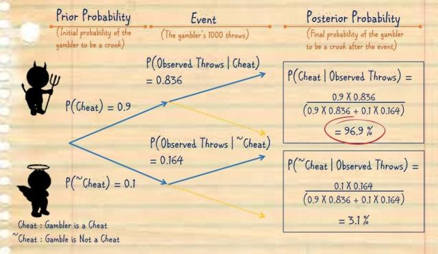 Bayes' Theorem Calculation