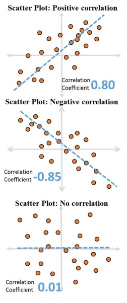 Correlation Coefficient and Scatter Plot