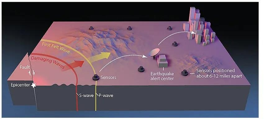 earthquake early warning