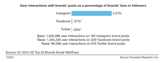 twitter vs facebook stats