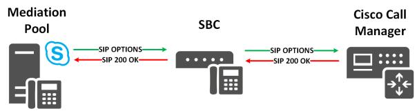 optionsarchitecture-skype4bandcucm