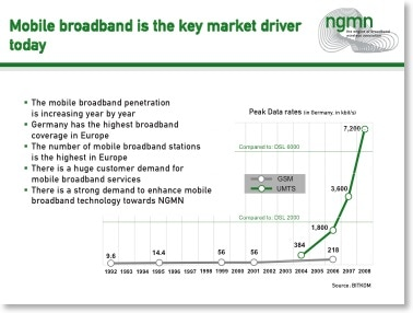 Beispielfolie: Mobile Broadband is the key market driver today
