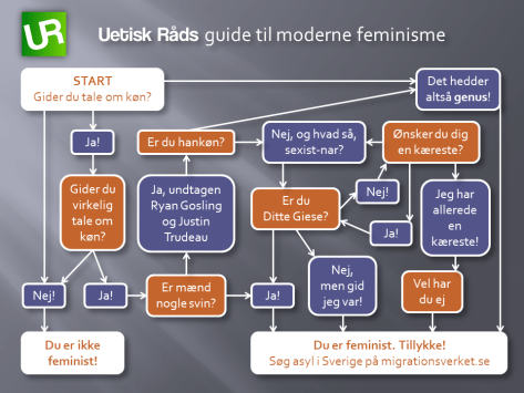 Uetisk Råds guide til moderne feminisme