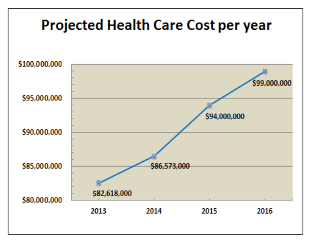 Projected healthcare cost per year