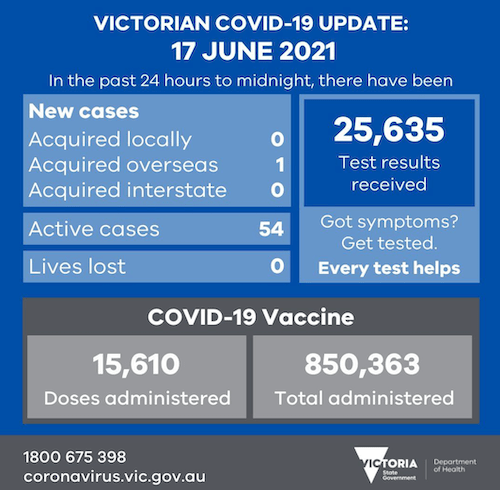 covid19 cases Victoria Australia