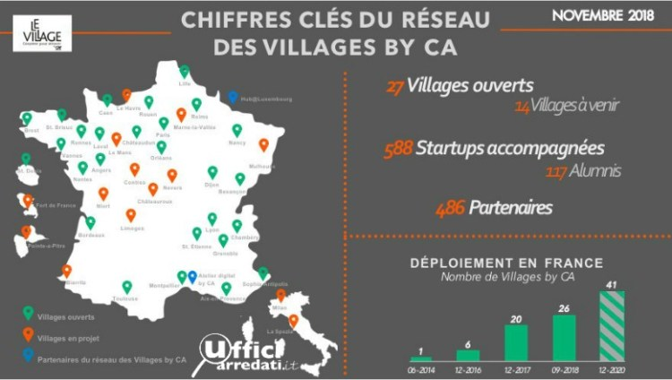Village Credit Agricole