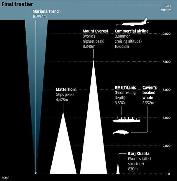 mariana trench depth