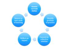 internal coherence chart