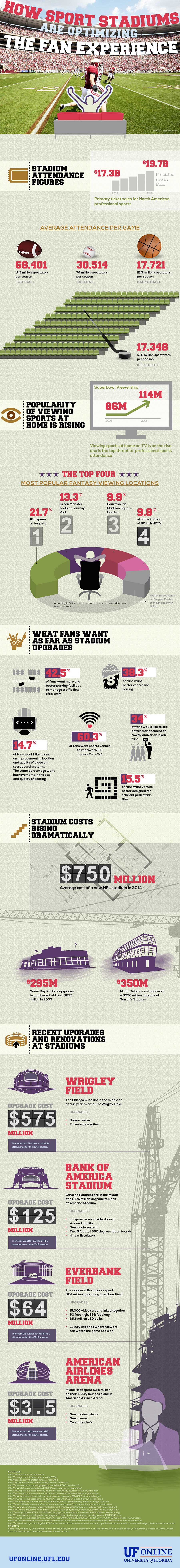 UF Online Infographic: How Sport Stadiums are Optimizing the Fan Experience