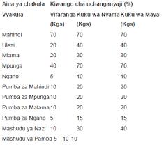 Chakula - Pasipo chakula bora haiwezekani kupata faida kubwa katika ufugaji wa kisasa