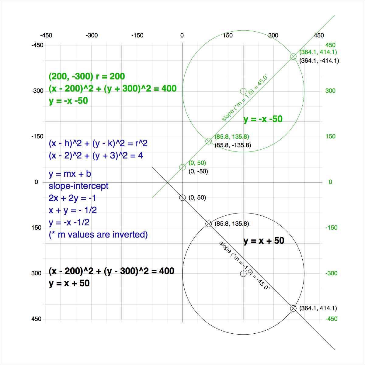 Finding The Intersection S Of A Straight Line Segment