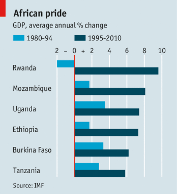 Africa pride GDP growth