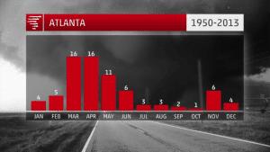 ATL-tornado-by-month-TWC