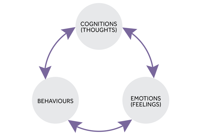 3 circles in a cycle. 1st circle - cognitions (thoughts), 2nd circle - emotions (feelings), 3rd circle - behaviours