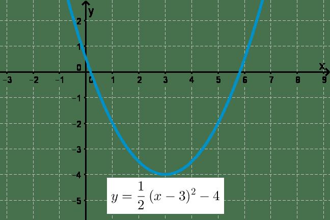 grafik persamaan kuadrat