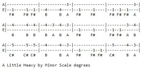 37 A Little Heavy by minor scale degrees