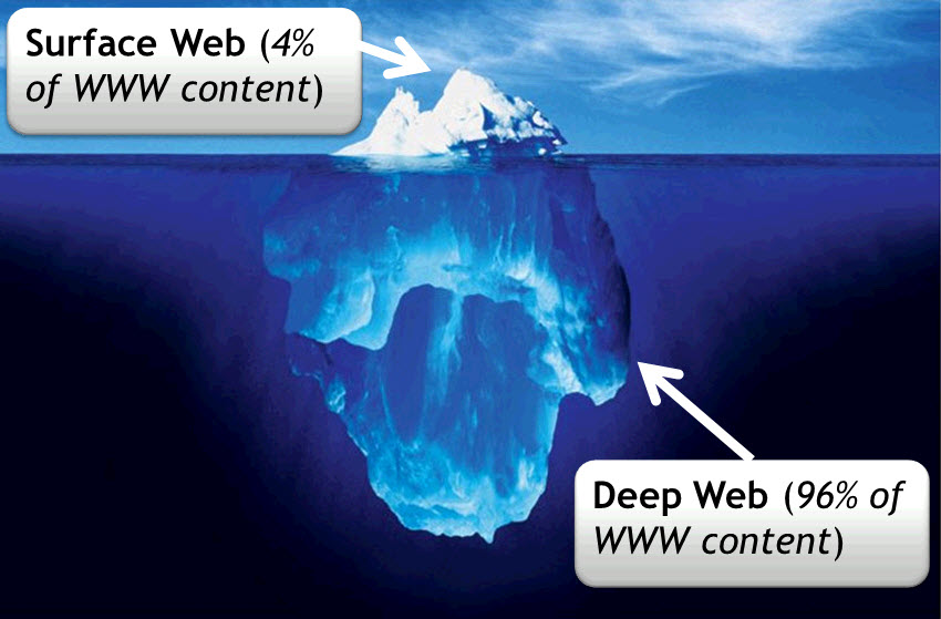 My First Impression About The Dark Web (1/6)