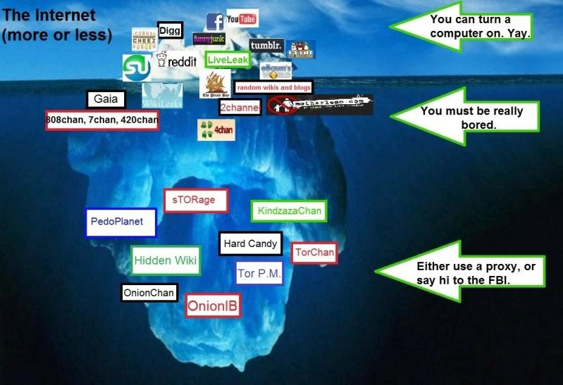 My First Impression About The Dark Web (3/6)