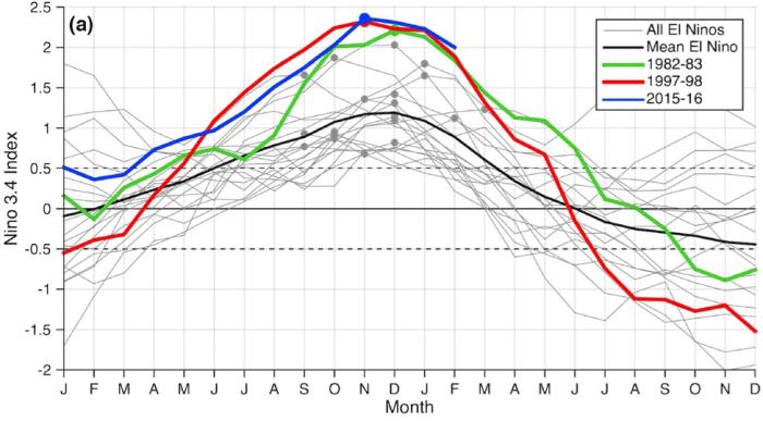 Progresión de dos años del Índice de El Niño 3, 4 para cada El Niño desde 1950 (Jacox et al., 2016*).