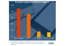 Photo of Indagine idealo: oltre 2/3 degli italiani ha letto di più nel 2020  Cresce l'interesse per la lettura digitale, +79,5% rispetto all'anno precedente