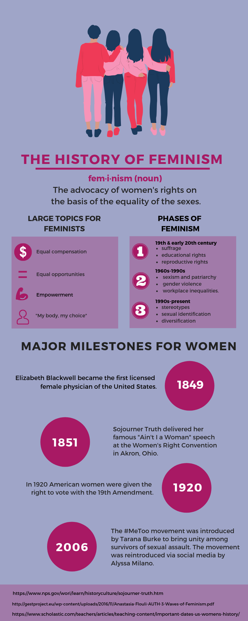 Therapy Infographic Feminism Infographic