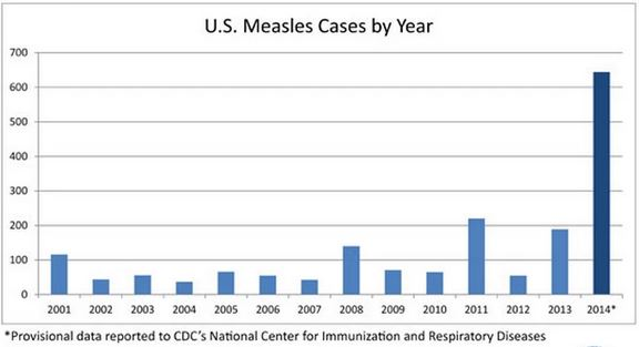 Anti-vaccination changing the world (for the worse)