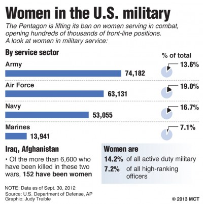 Women on the front lines: gender roles and combat roles