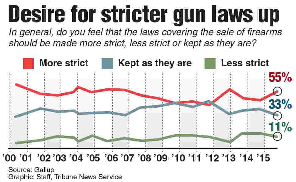 Gun Control Laws: Restricting Liberty or Ensuring Safety?