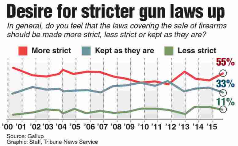 Desire for stricter gun laws up