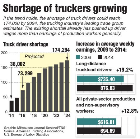 The need for more truckers