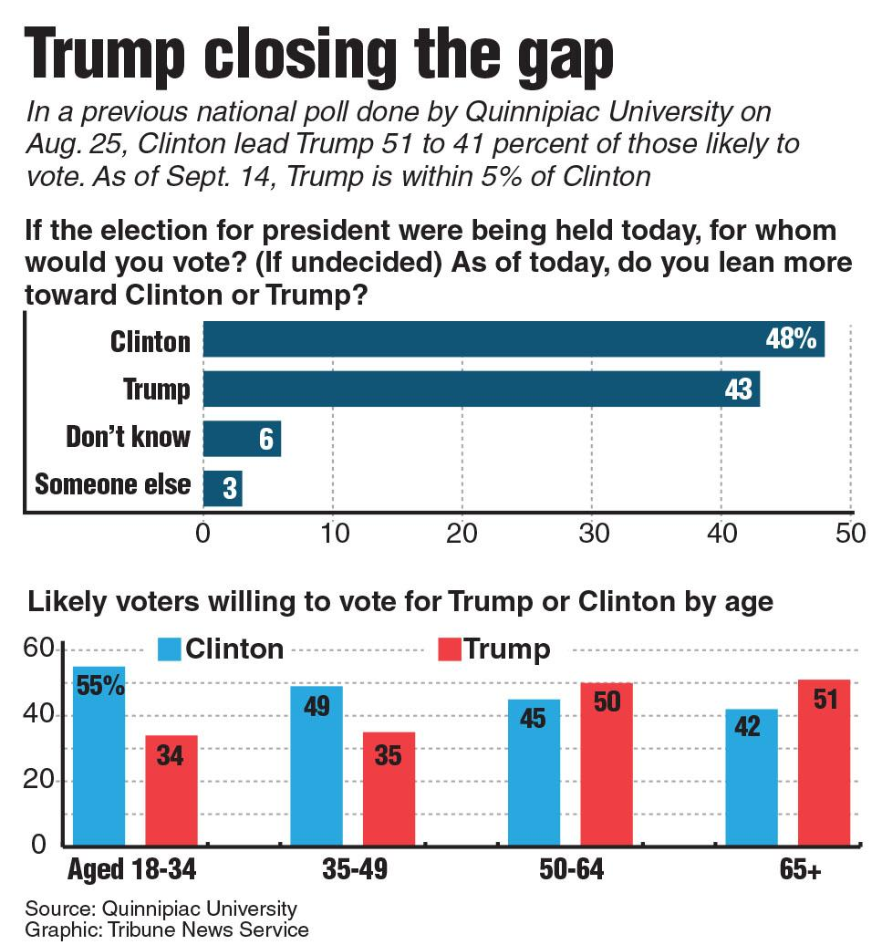 Trump catches up to Clinton