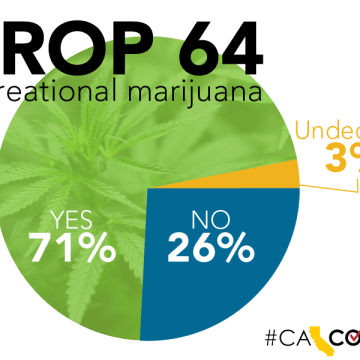 Why Passing Prop 64 was a Mistake