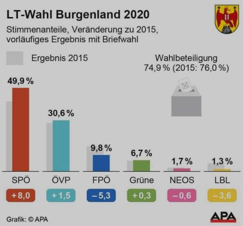Bgld_Wahl