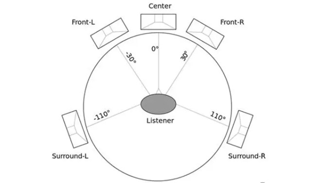 Sound System Buying Guide 5.1 surround sound image