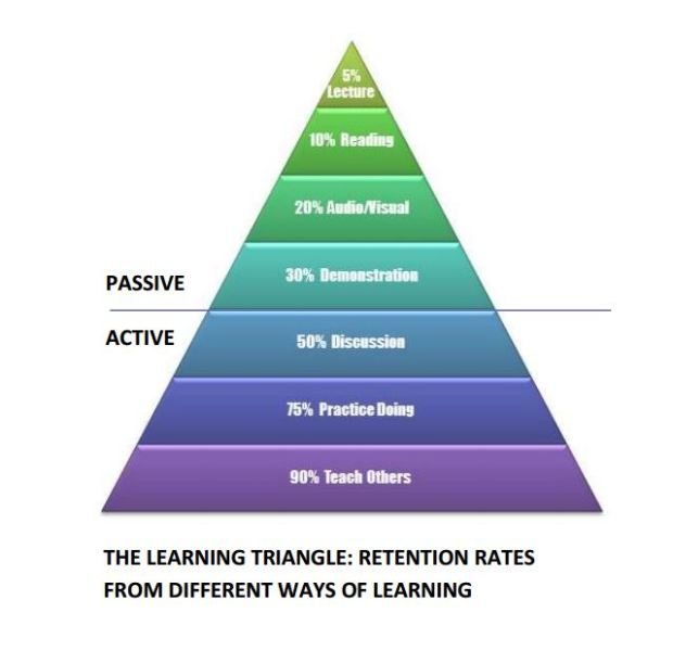 Learning-Triangle