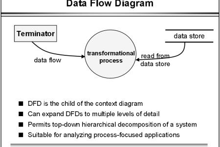 Data Flow Diagram Example Beautiful Flowers 2018 Beautiful Flowers