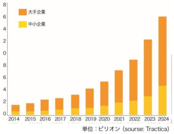 世界規模におけるブロックチェーン市場規模推移と予測( 2014年~2024年)
