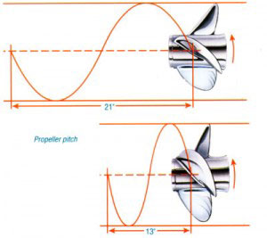 Propeller Pitch All You Need To Know