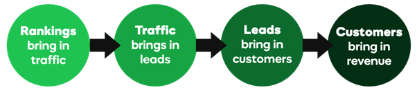 """A diagram showing how improving search rankings can lead to more revenue. In a circle, it says """"rankings bring in traffic"""". There is an arrow connecting that circle to another circle which says """"Traffic brings in leads"""". That circle is connected by an arrow to a third circle saying """"Leads bring in customers"""". The third circle connects to the final circle which says """"Customers bring in revenue""""."""