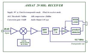 G0MRF 2945 MHz Receiver Project | AMSATUK