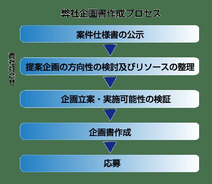 kikakusho