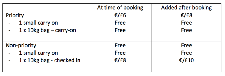 Ryanair baggage policy