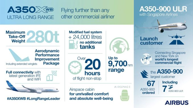Infographic-A350-XWB-Ultra-Long-Range