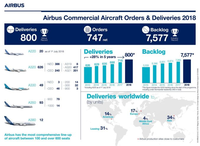 Airbus Commercial Aircraft Orders and Deliveries 2018