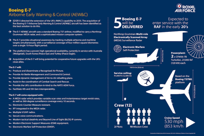 E7 Wedgetail Infographic (Image: RAF/MOD)