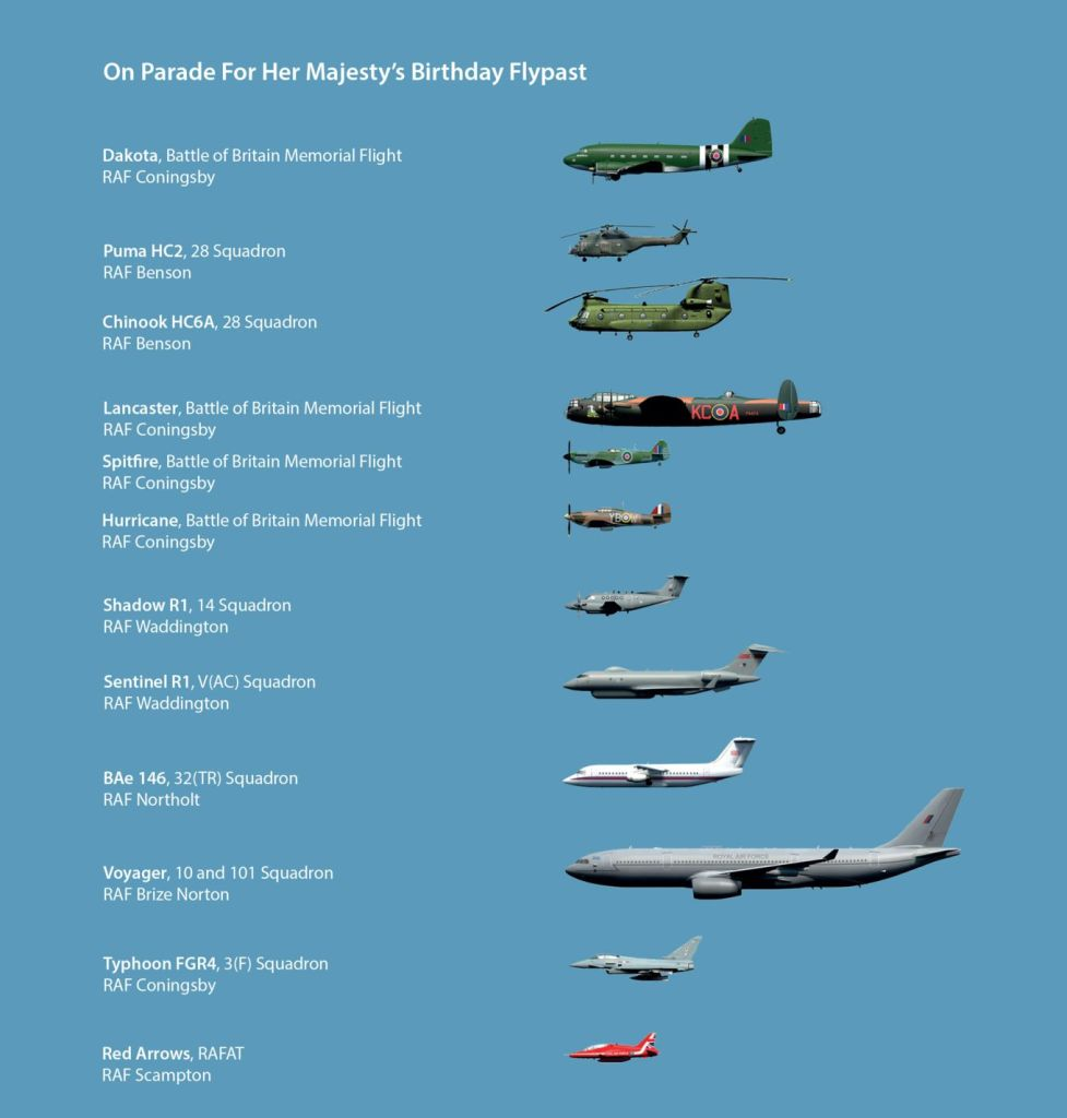 The line up for the 2019 Queens Birthday Flypast (Image: MOD/RAF/OGL)